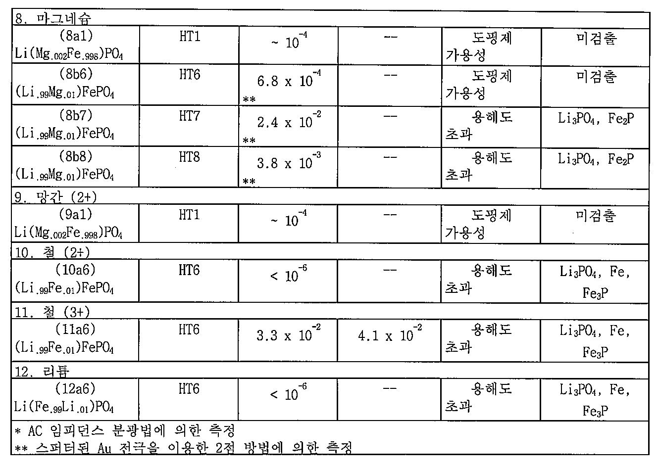 Figure 112010013394498-pat00005