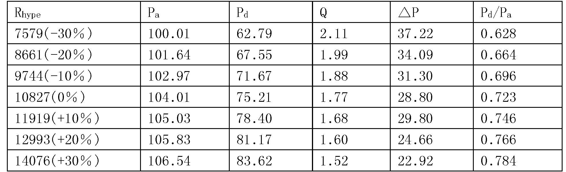 Figure CN104244813BD00101
