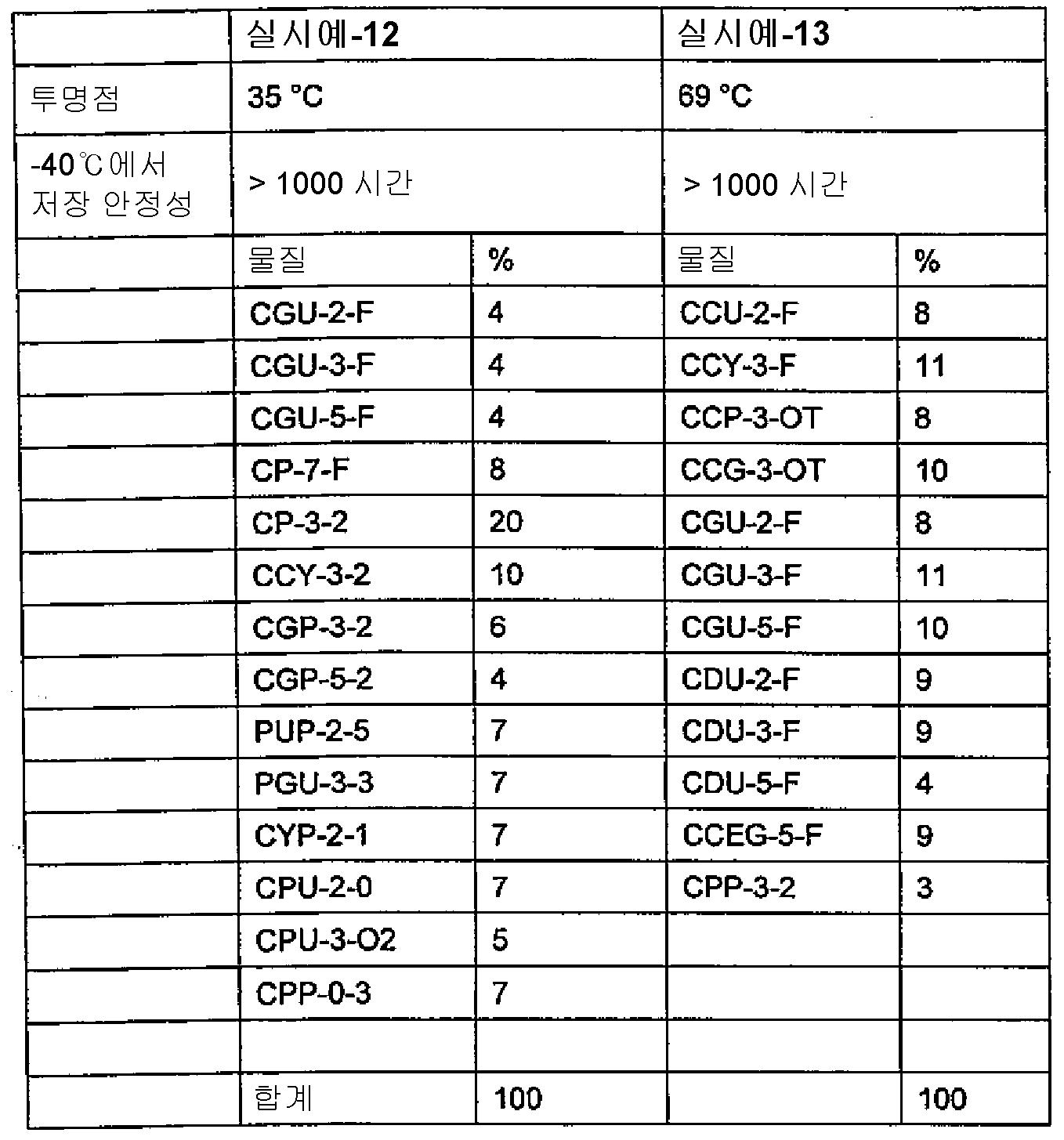 Figure 112013043259540-pct00119