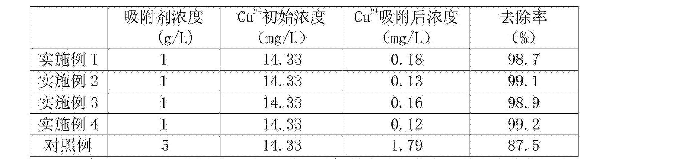 Figure CN105921126AD00062