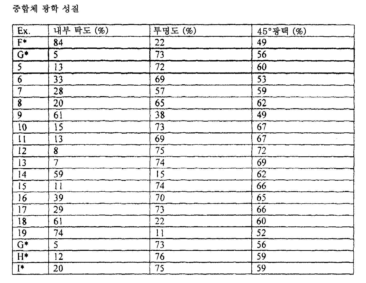 Figure 112009020263231-PCT00016