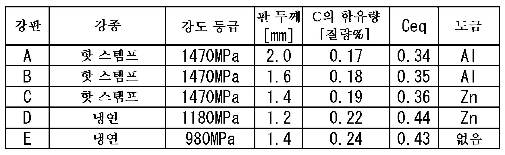 Figure 112015111958588-pct00039