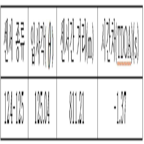 Figure 112016107219584-pat00059