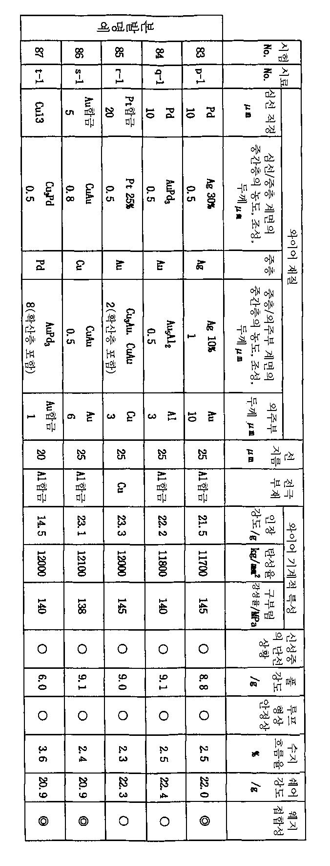 Figure 112003009118208-pct00011