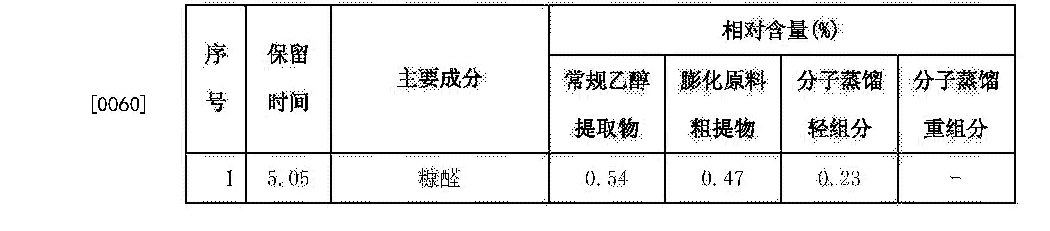 Figure CN106398867AD00072