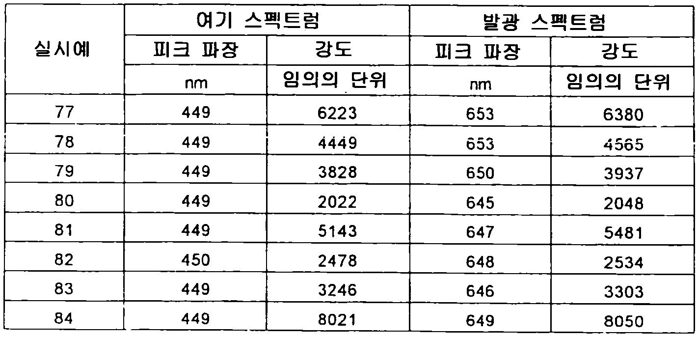 Figure 112012500366502-pct00076