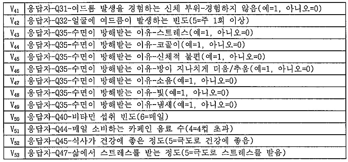 Figure 112011105257107-pct00008