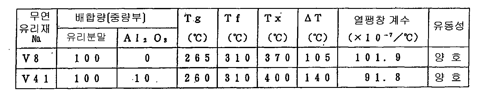 Figure 112010017088986-pat00003