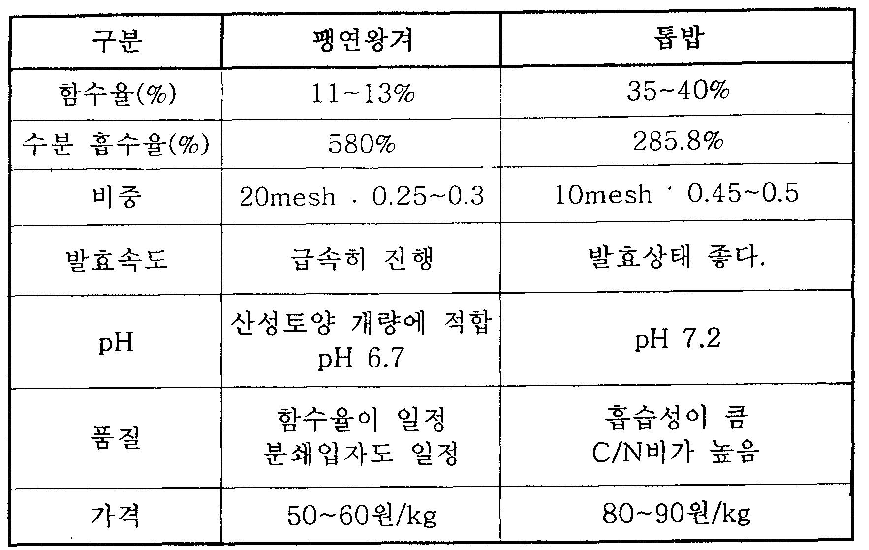 Figure 112006501072656-utm00001