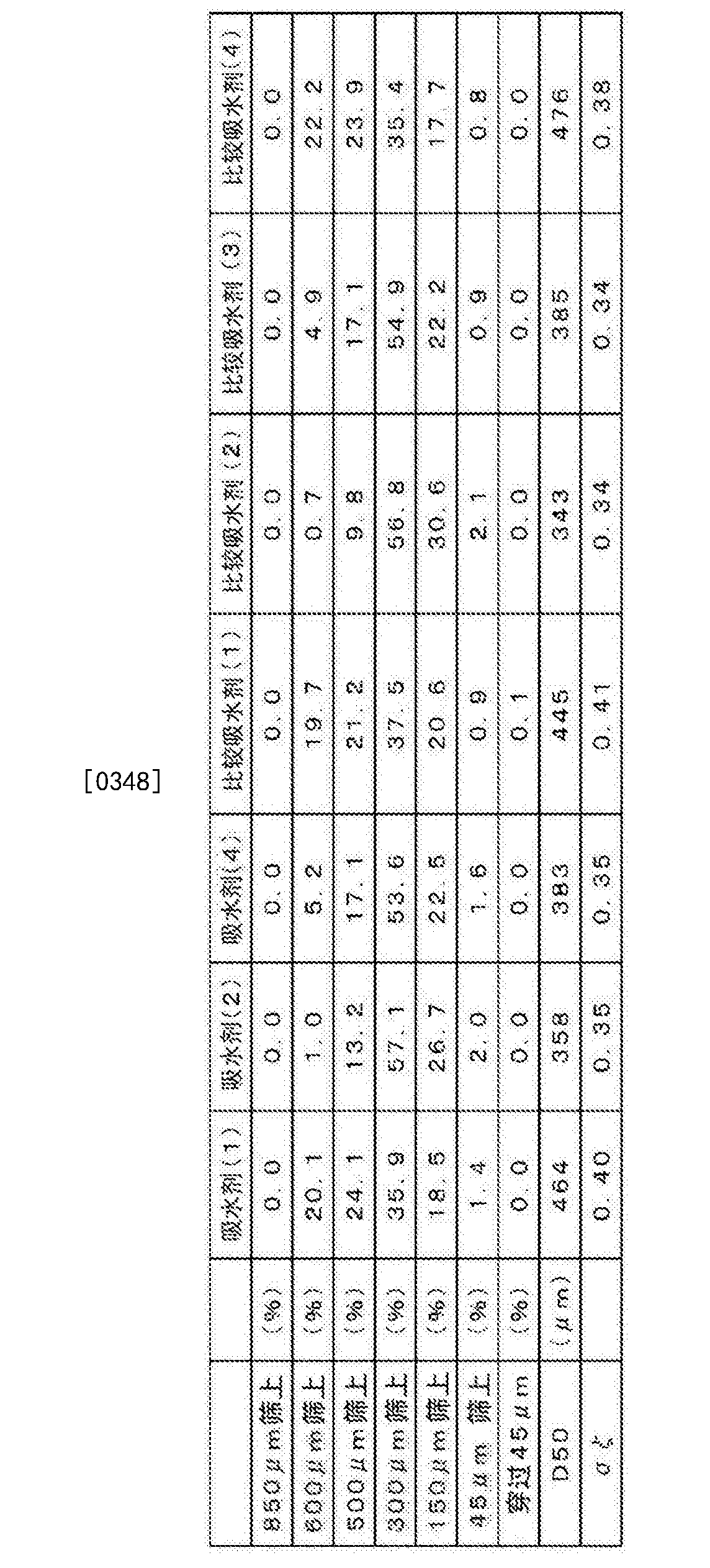 Figure CN106132534AD00291