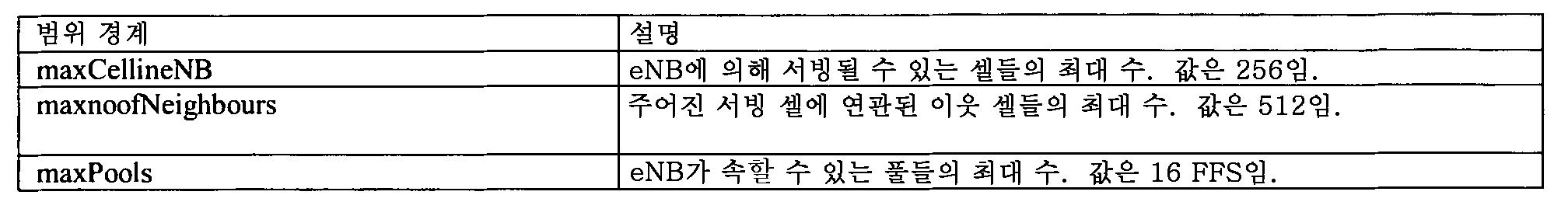 Figure 112012012836131-pct00017