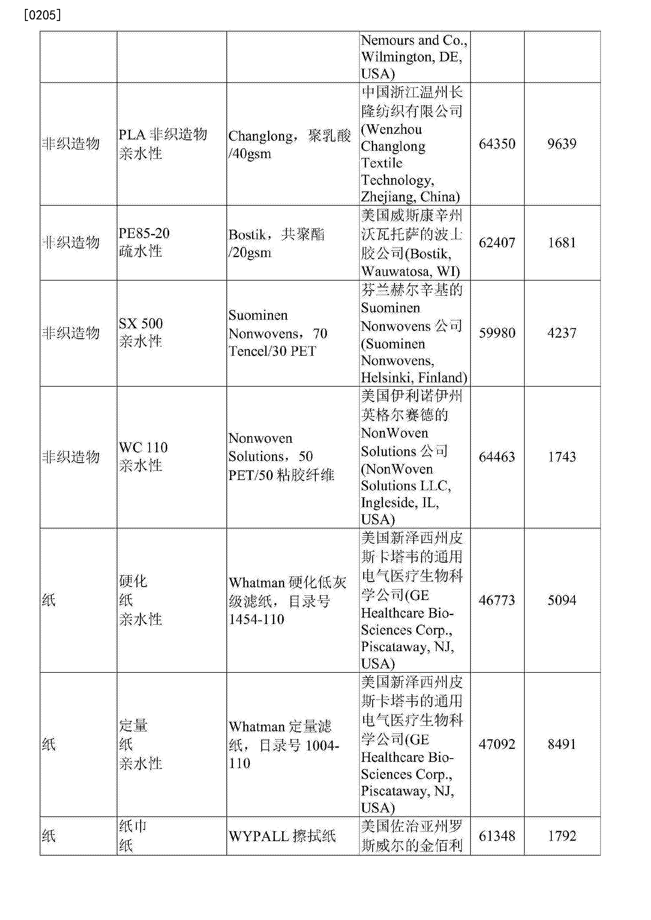 Figure CN107109467AD00271