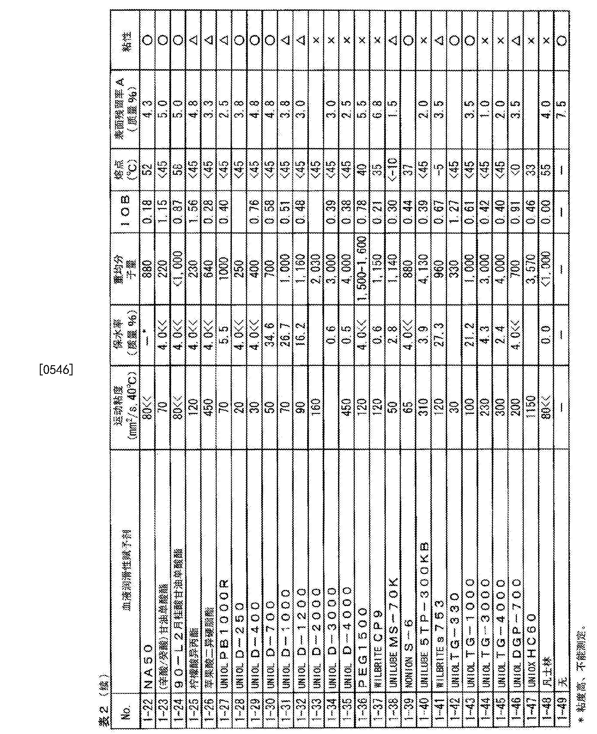 Figure CN104684519BD00431