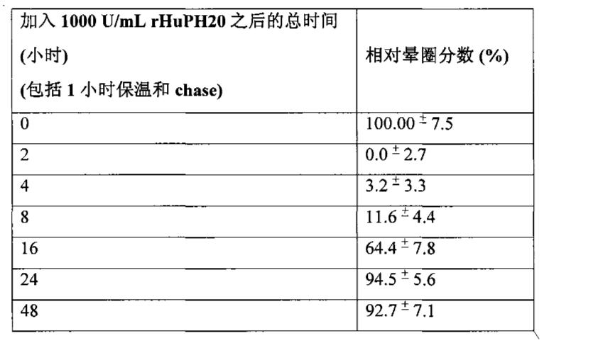 Figure CN102065886AD01121