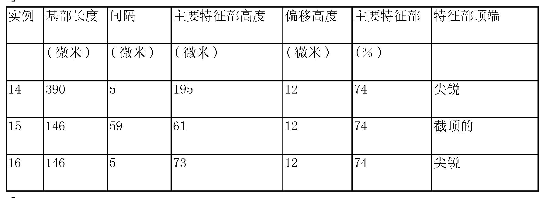 Figure CN104684686AD00201