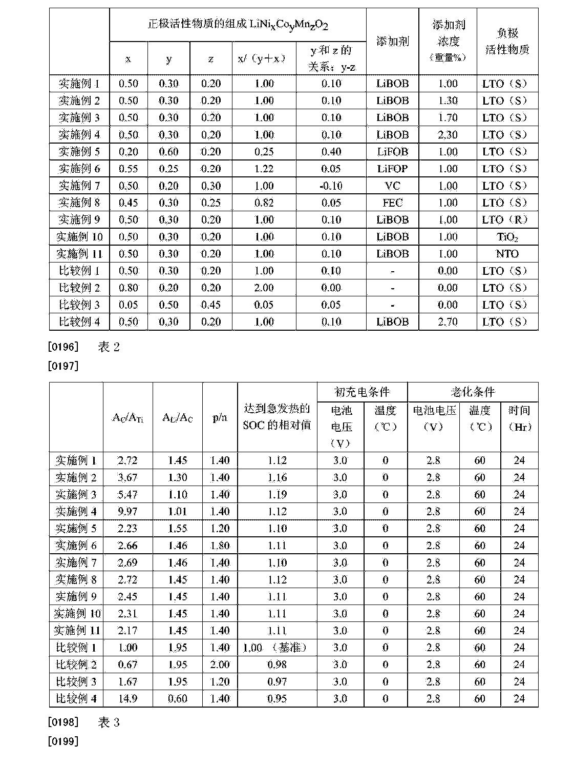 Figure CN105322135AD00171