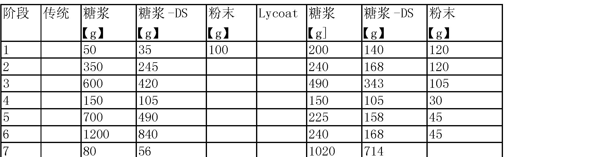 Figure CN101090637BD00142