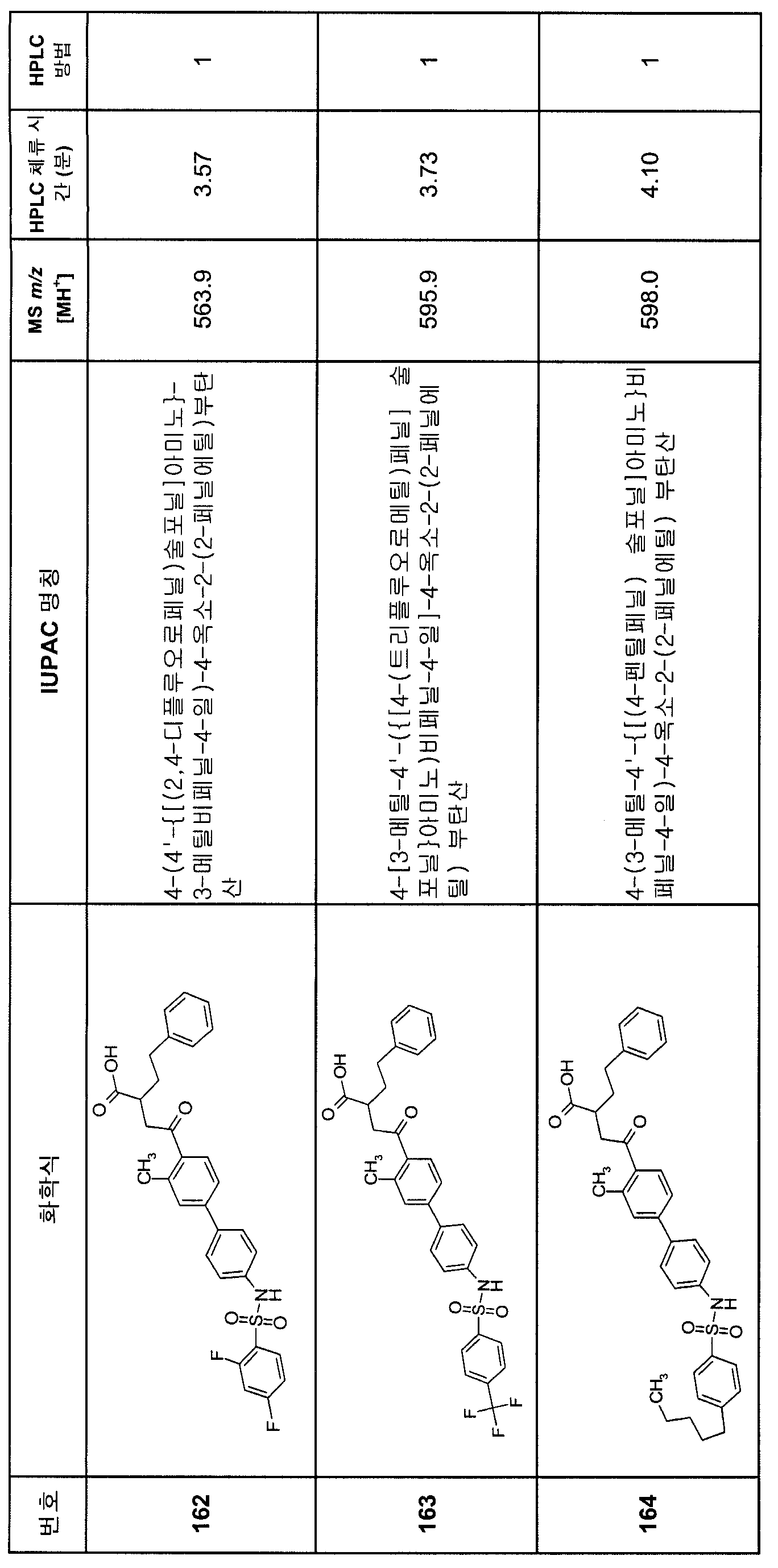 Figure 112007082249387-PCT00198