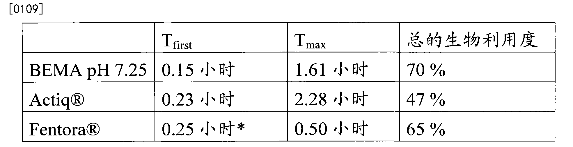 Figure CN103550136BD00111