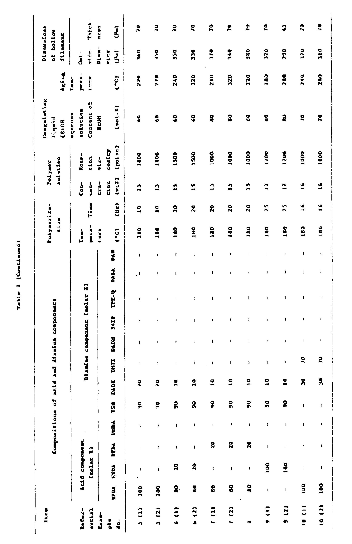 EP0361377A2 - Pervaporation method of separating liquid