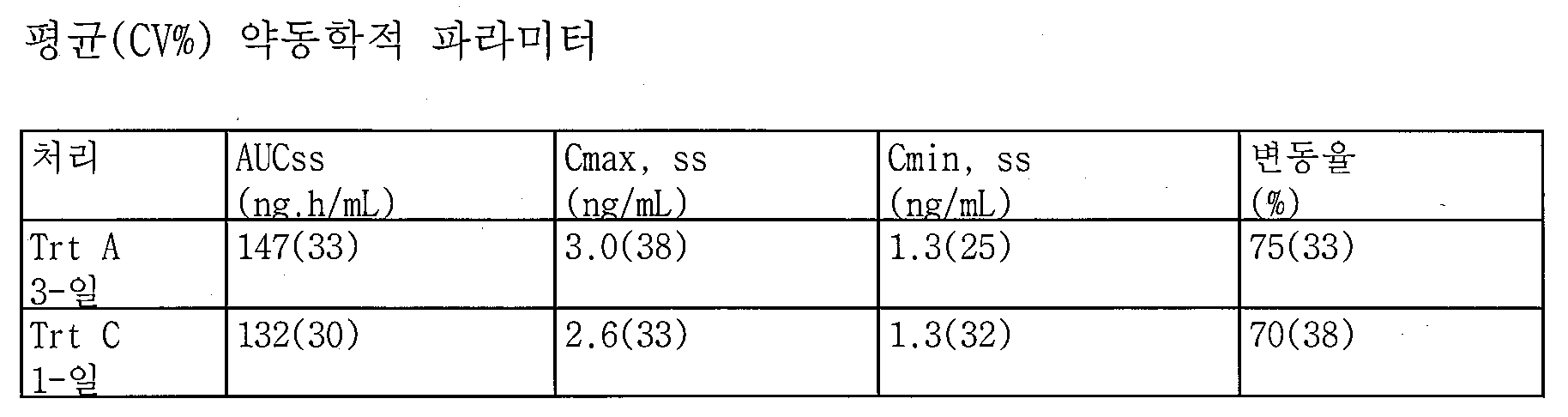 Figure 112013092544877-pct00007