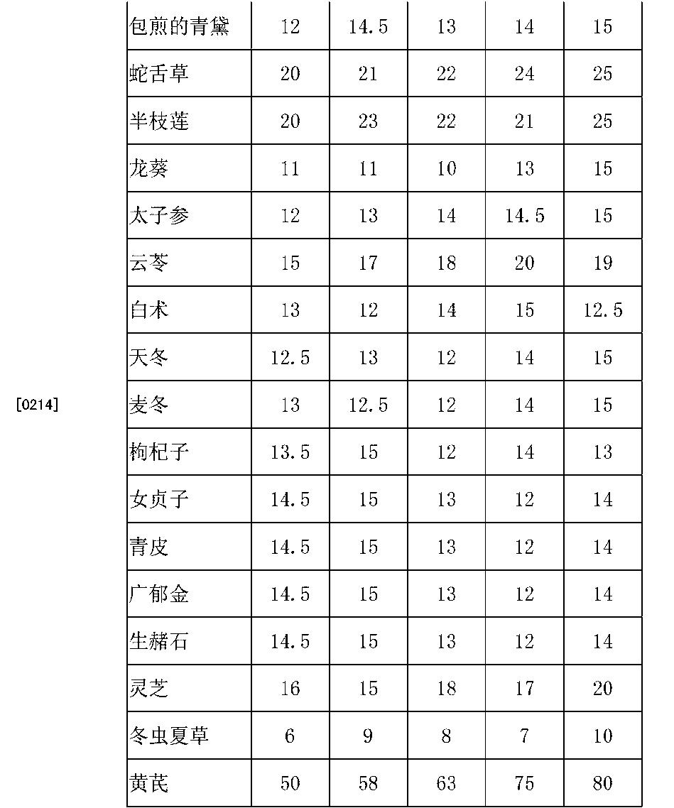 Figure CN103041317BD00141