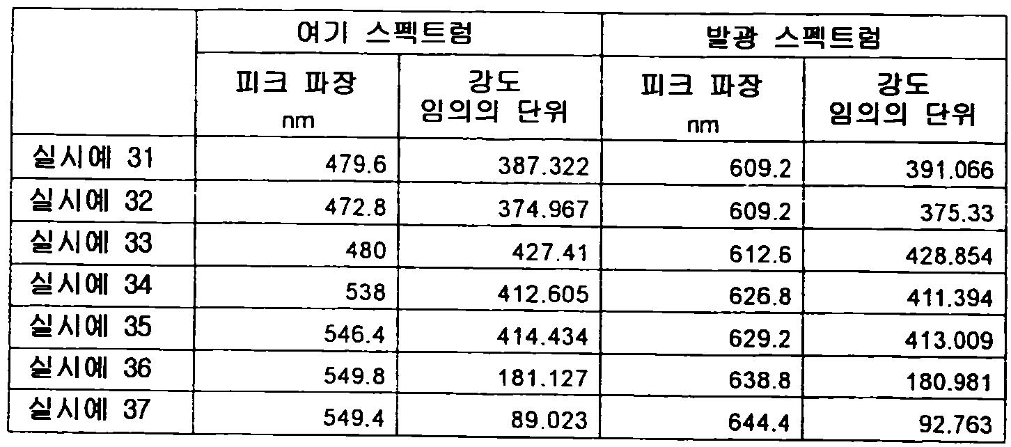 Figure 112012500366502-pct00070