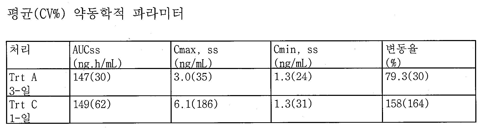 Figure 112013092544877-pct00006