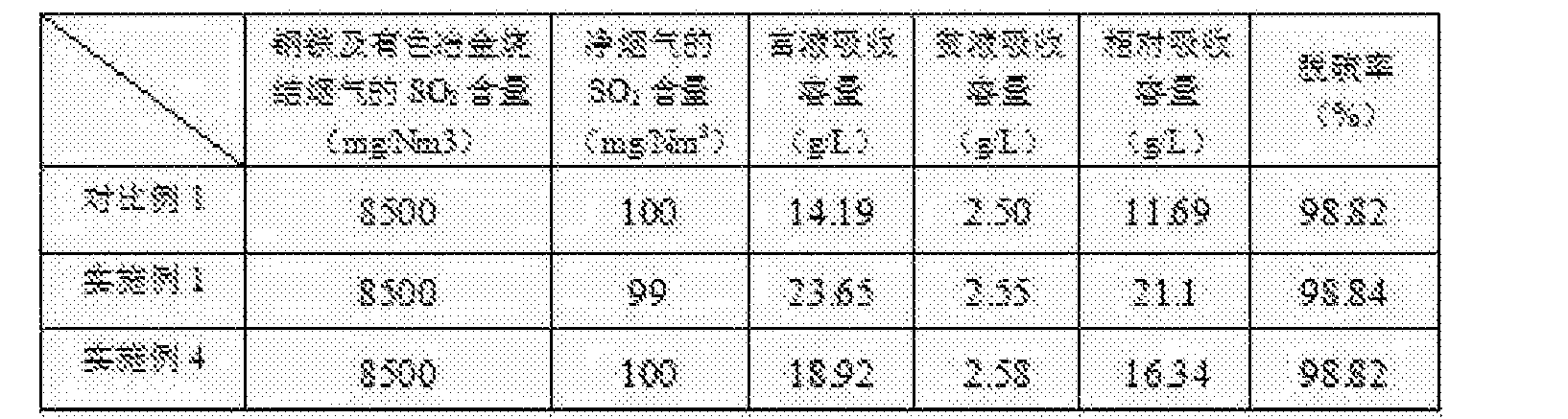 Figure CN106310881AD00091