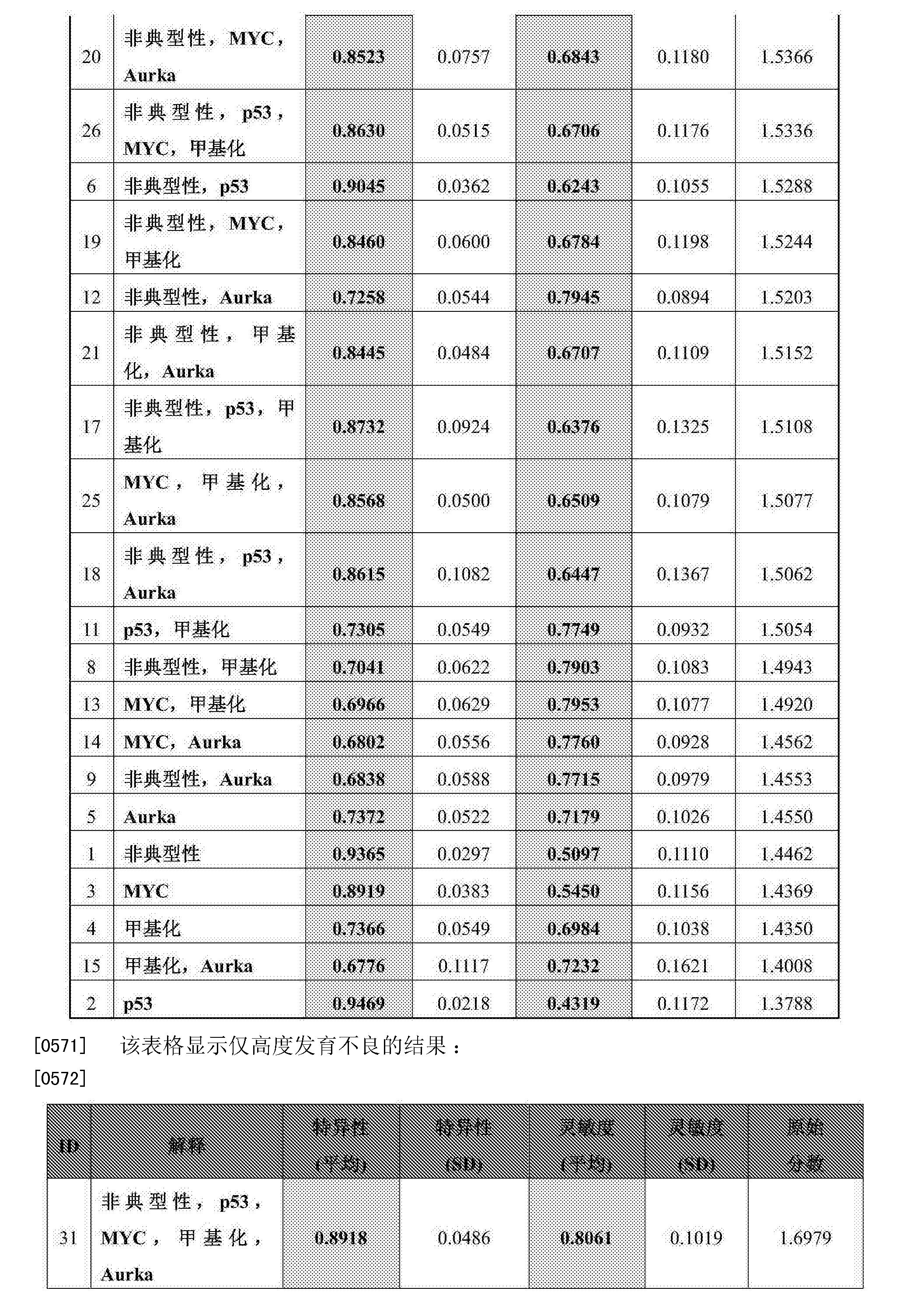 CN105264379A - Methods - Google Patents
