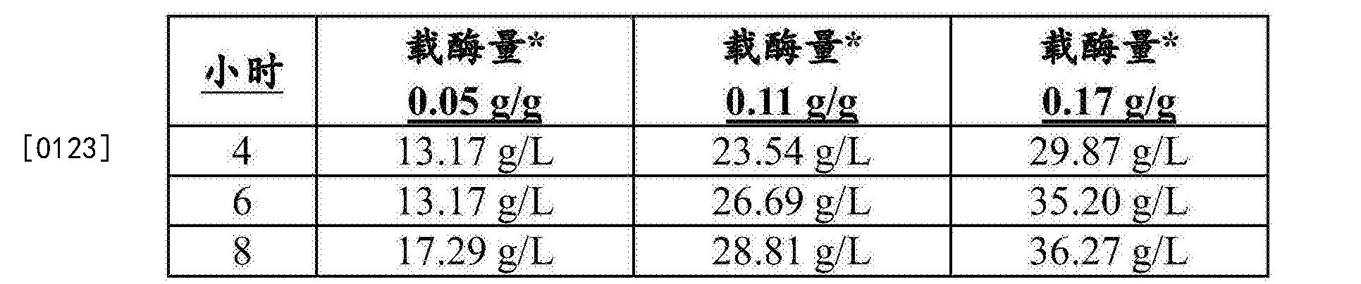 Figure CN105283468BD00171