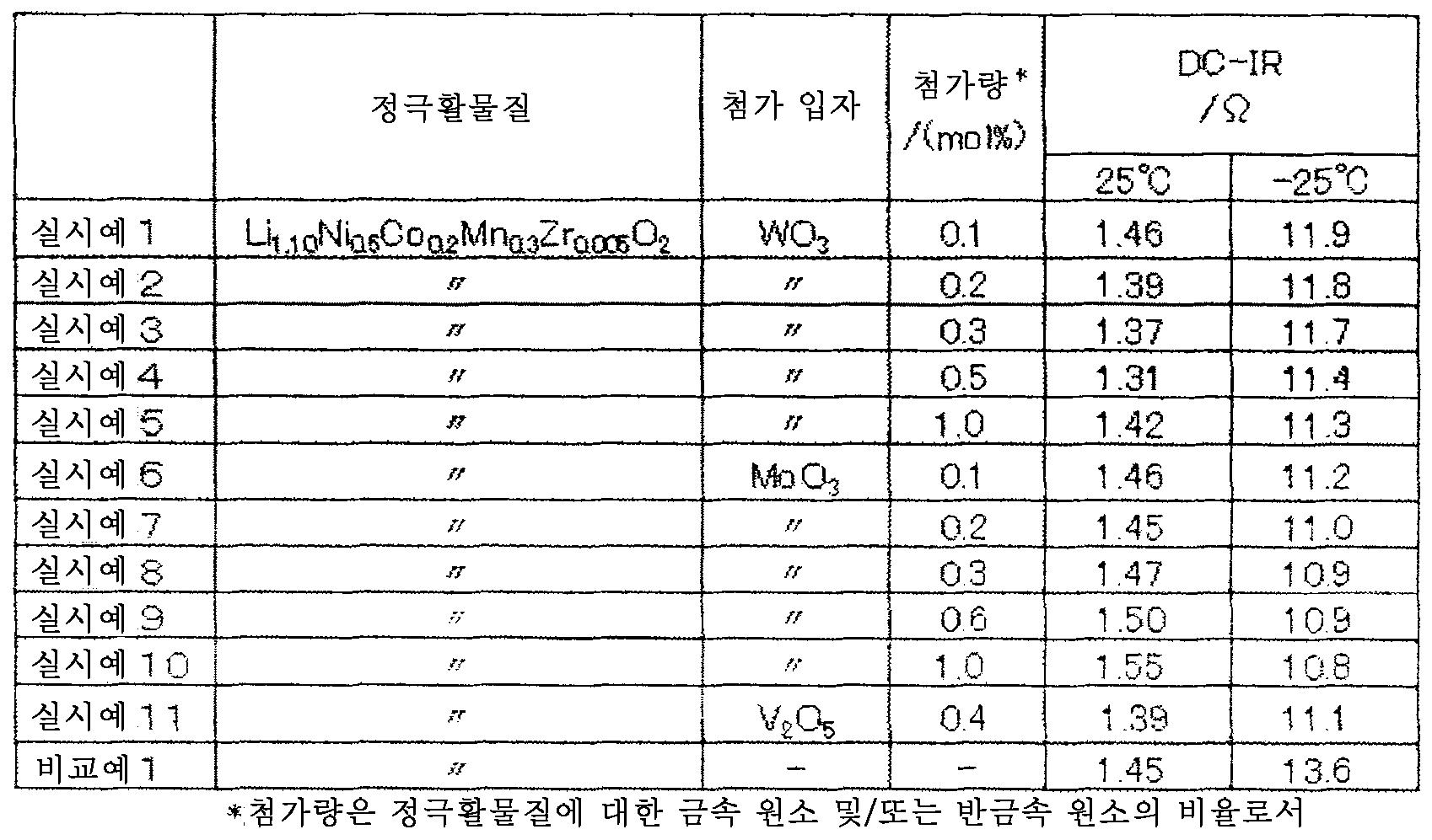Figure 112012078556918-pct00002