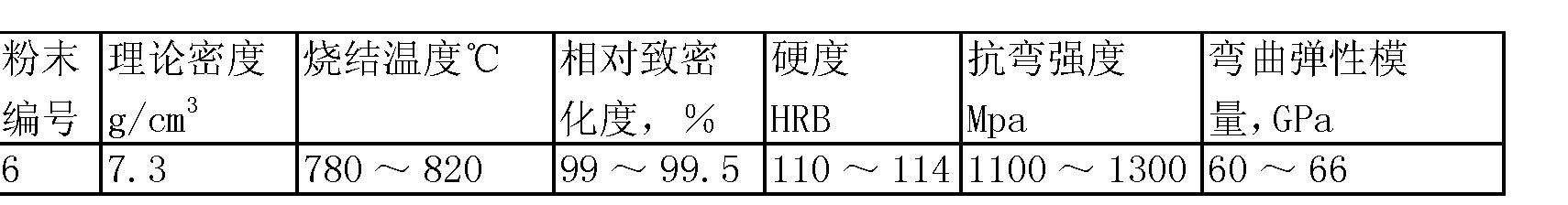Figure CN101748302BD00092