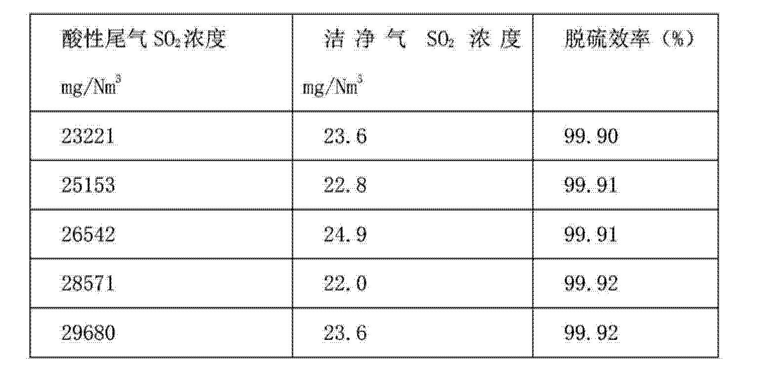 Figure CN103721553AD00081