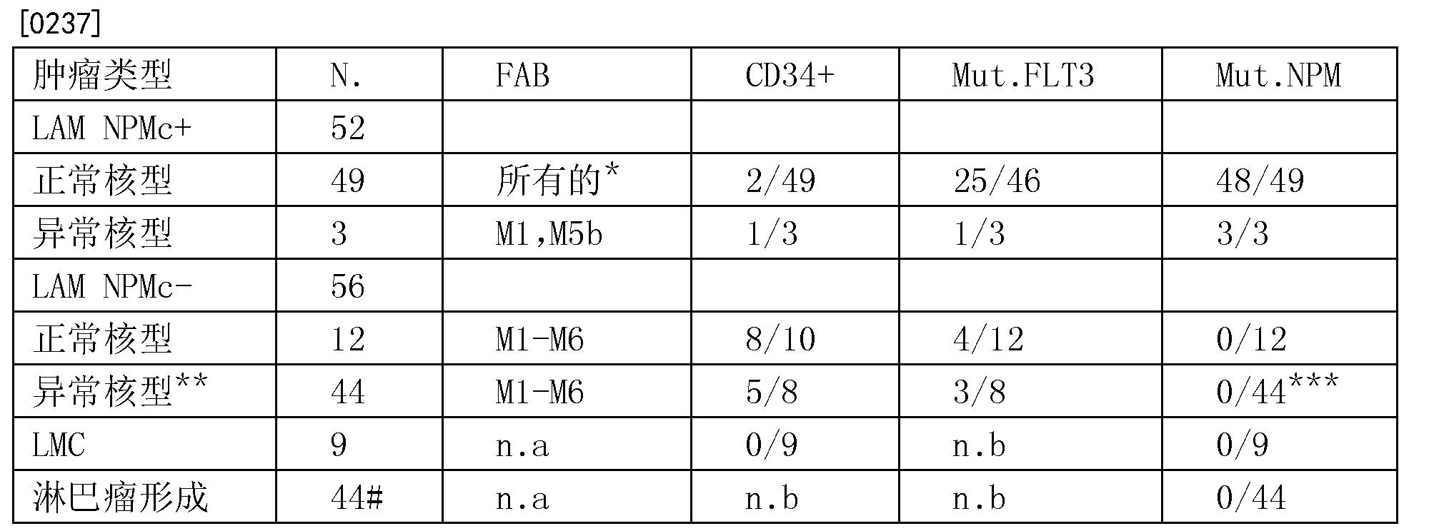 CN101160320B - Nucleophosmin protein (NPM) mutants