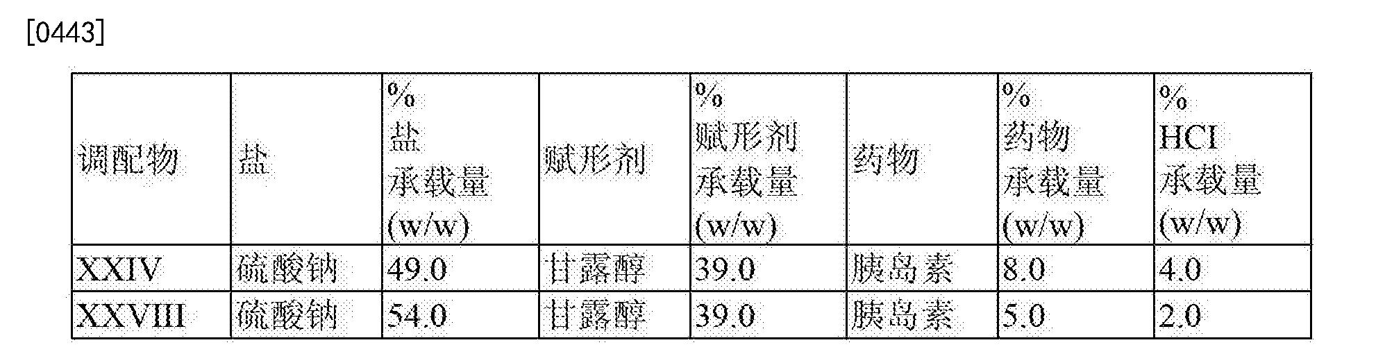 Figure CN103228273BD00672