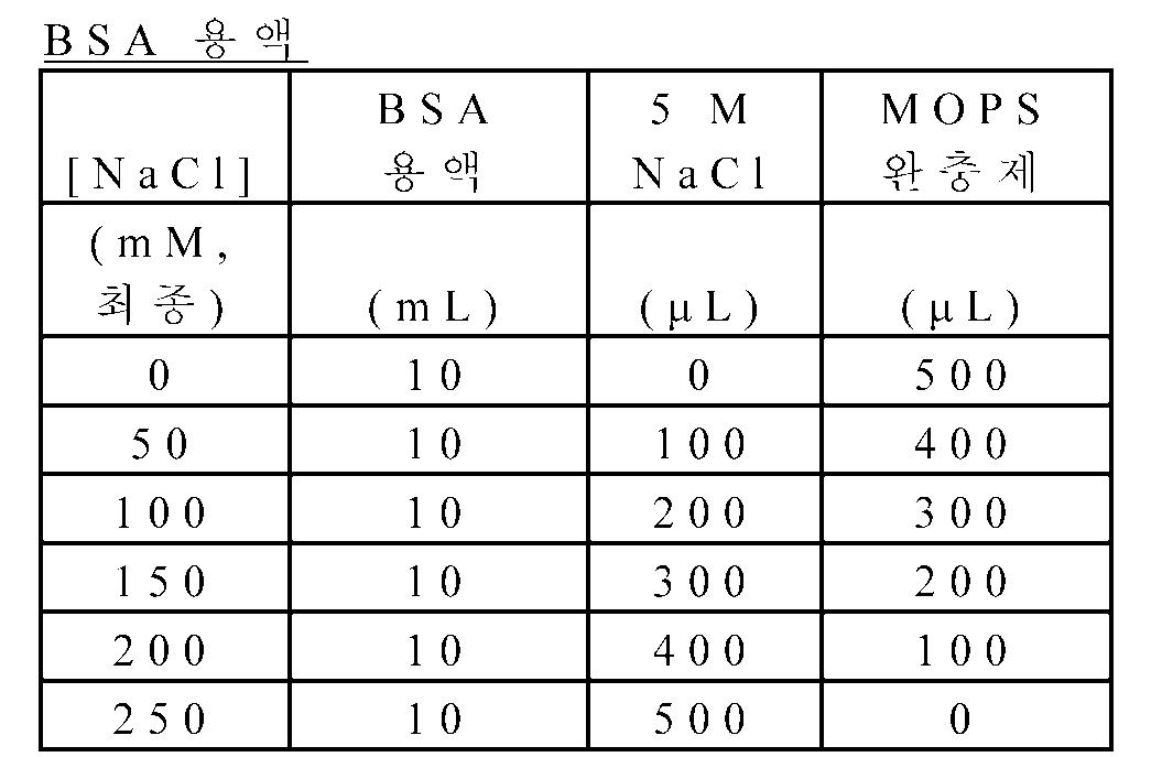Figure 112012078200228-pct00005