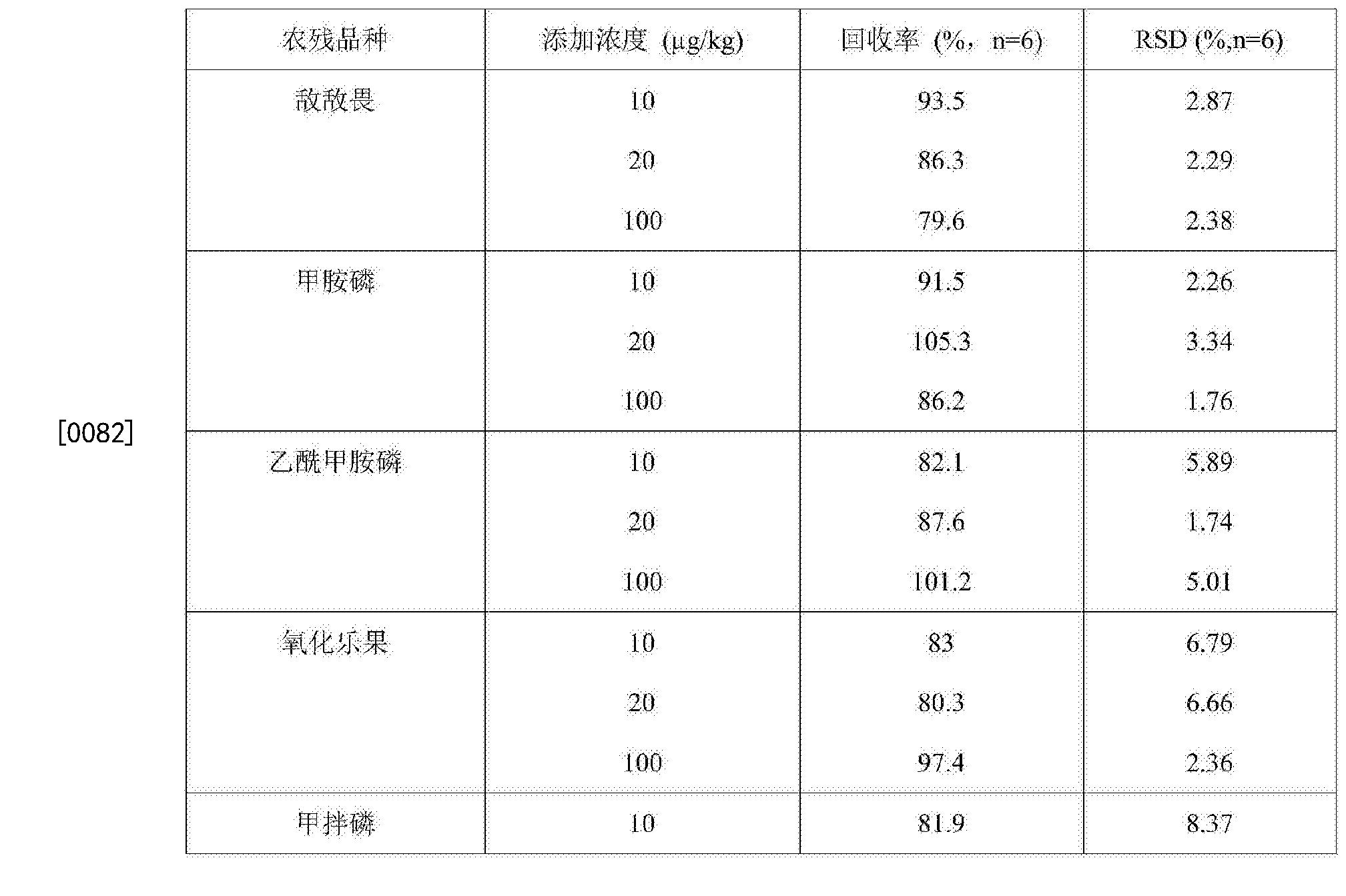 Figure CN106383180AD00111