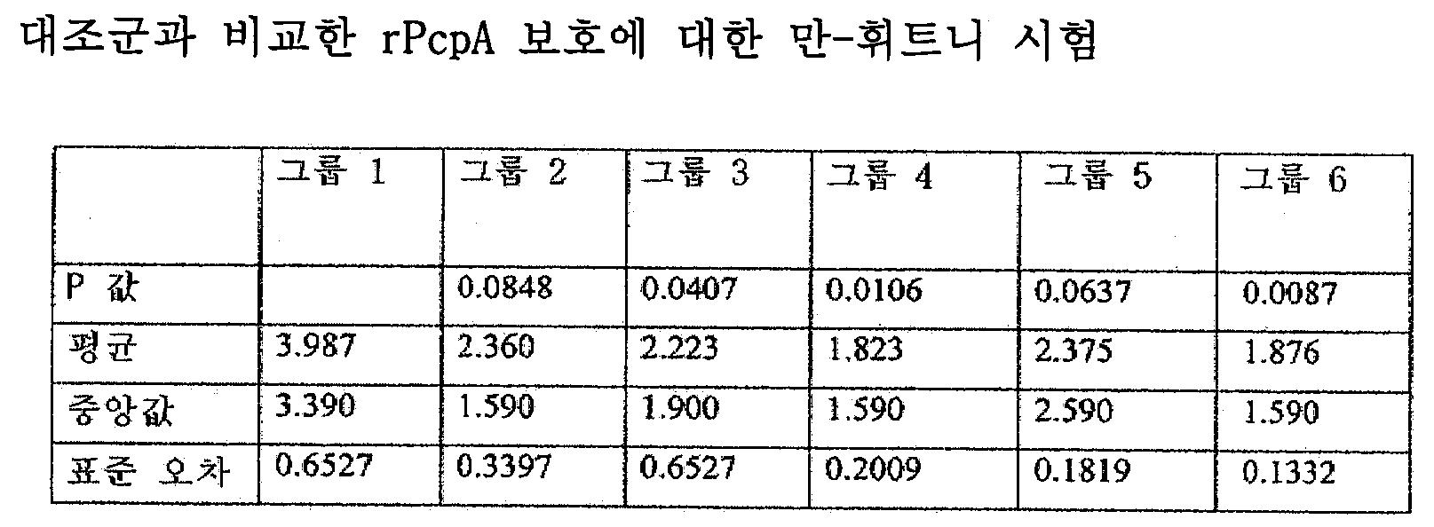 Figure 112009015693210-pct00010