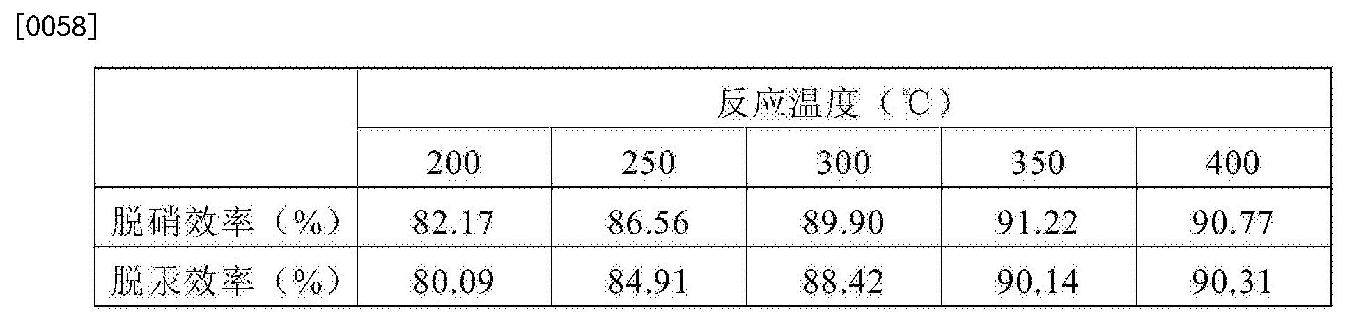 Figure CN104888806BD00071