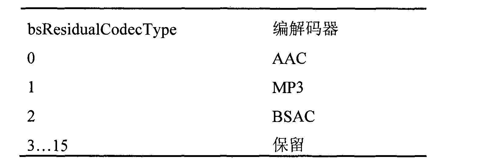 Figure CN101385077BD00191