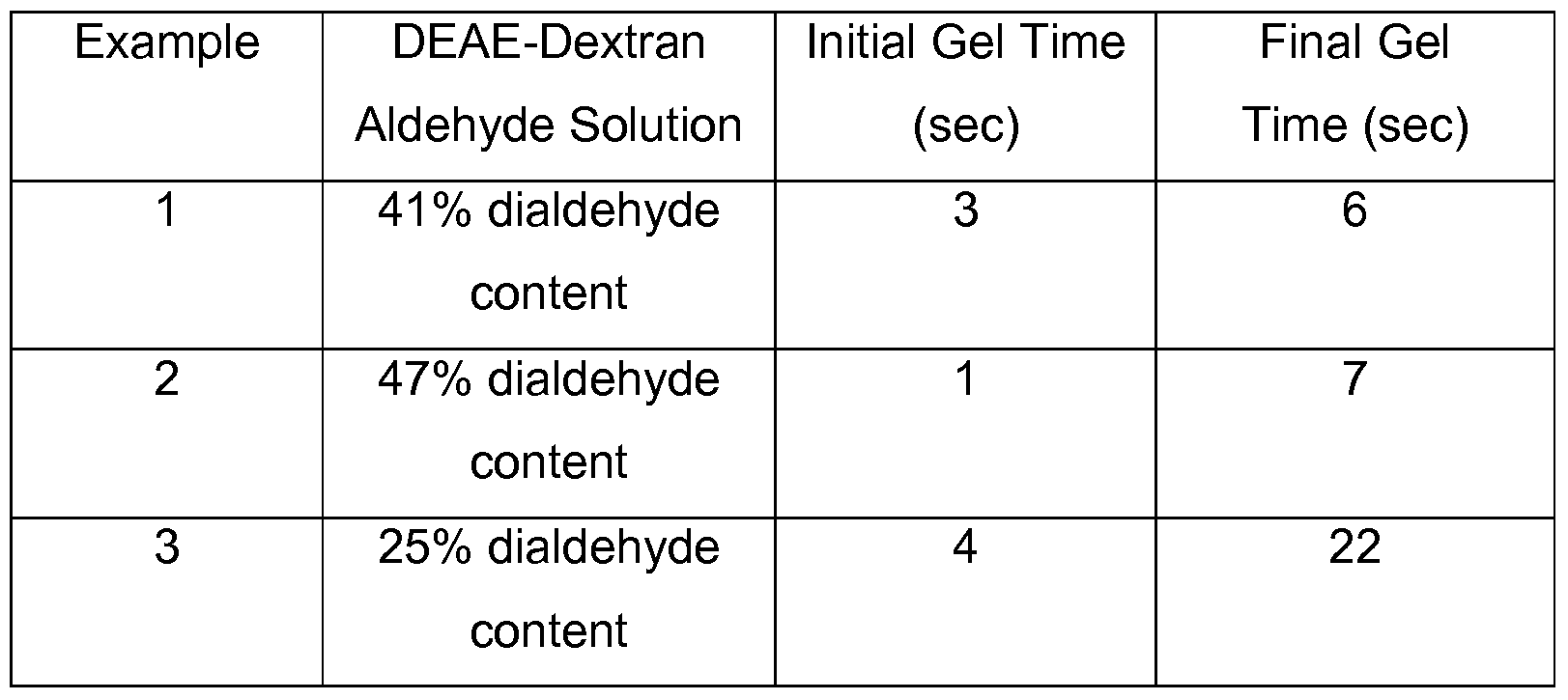 WO2009064963A2 - Oxidized cationic polysaccharide-based polymer