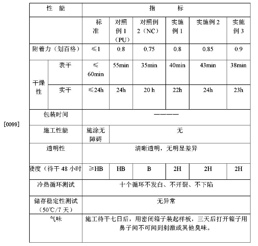 Figure CN103045055BD00101