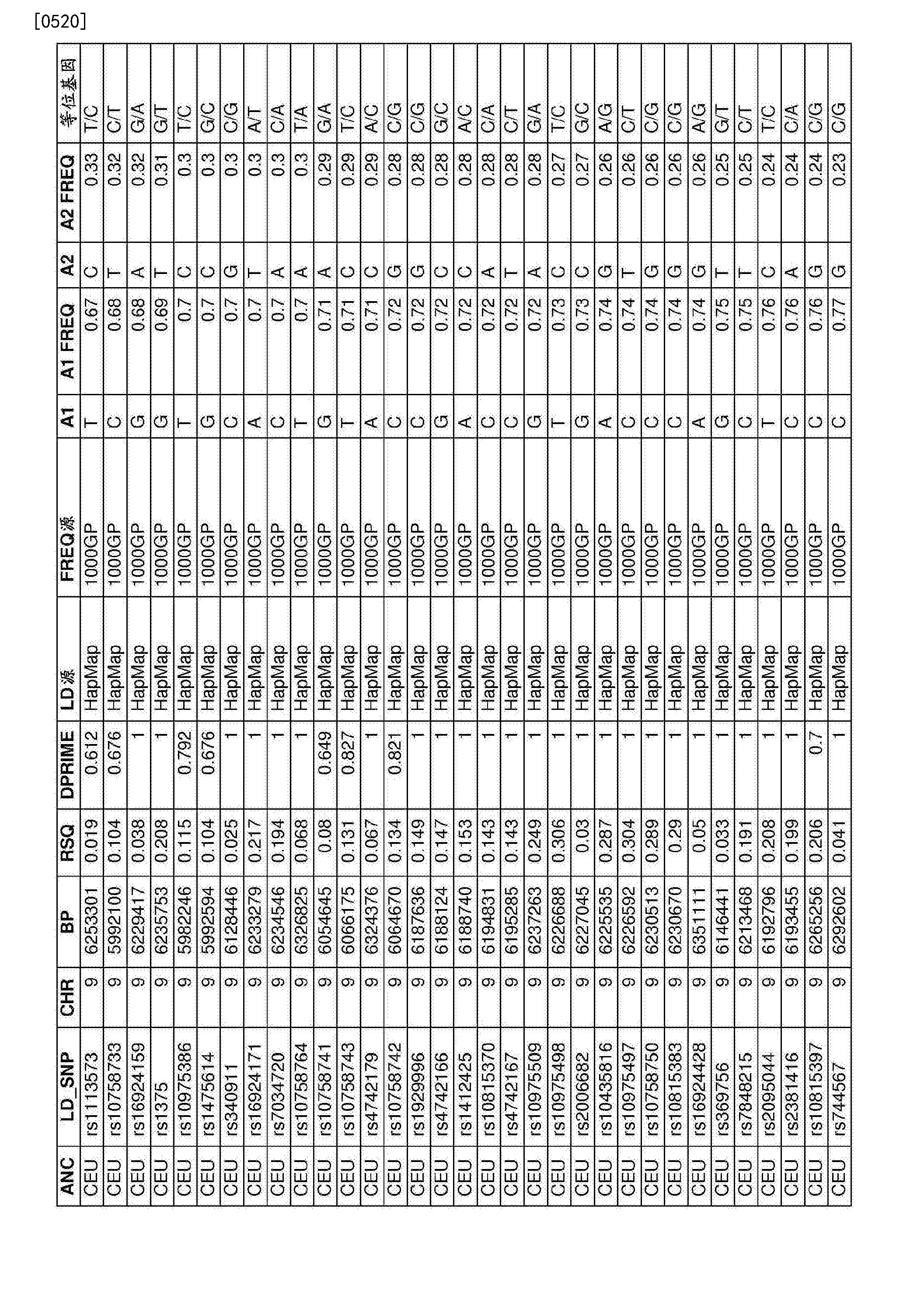 Figure CN107109494AD01911