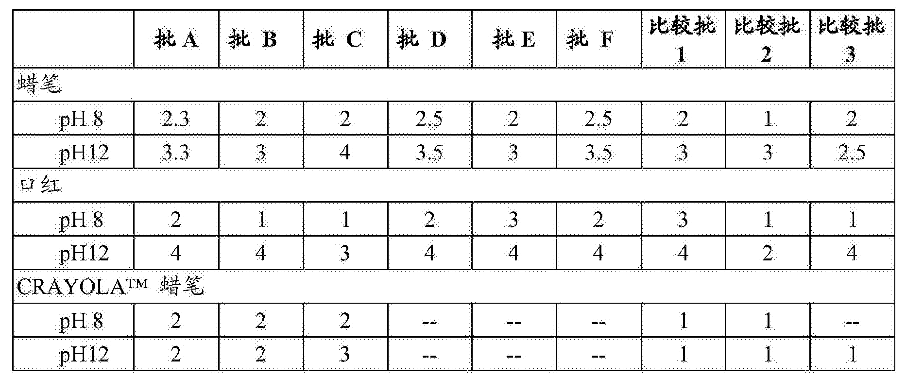 Figure CN107164110AD00081