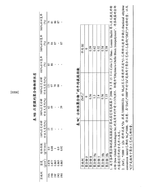 Figure CN102015874BD00461