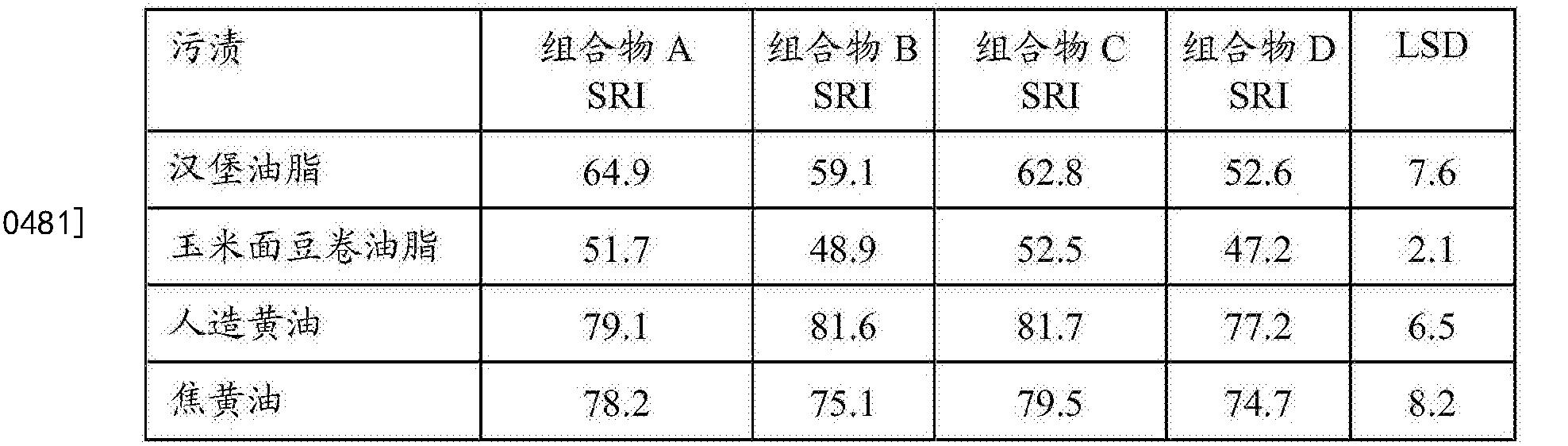 Figure CN105492587BD00482