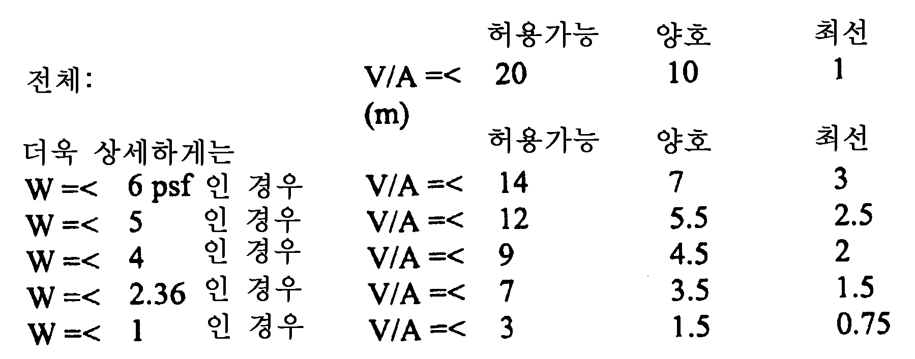 Figure 112006012370968-pct00001