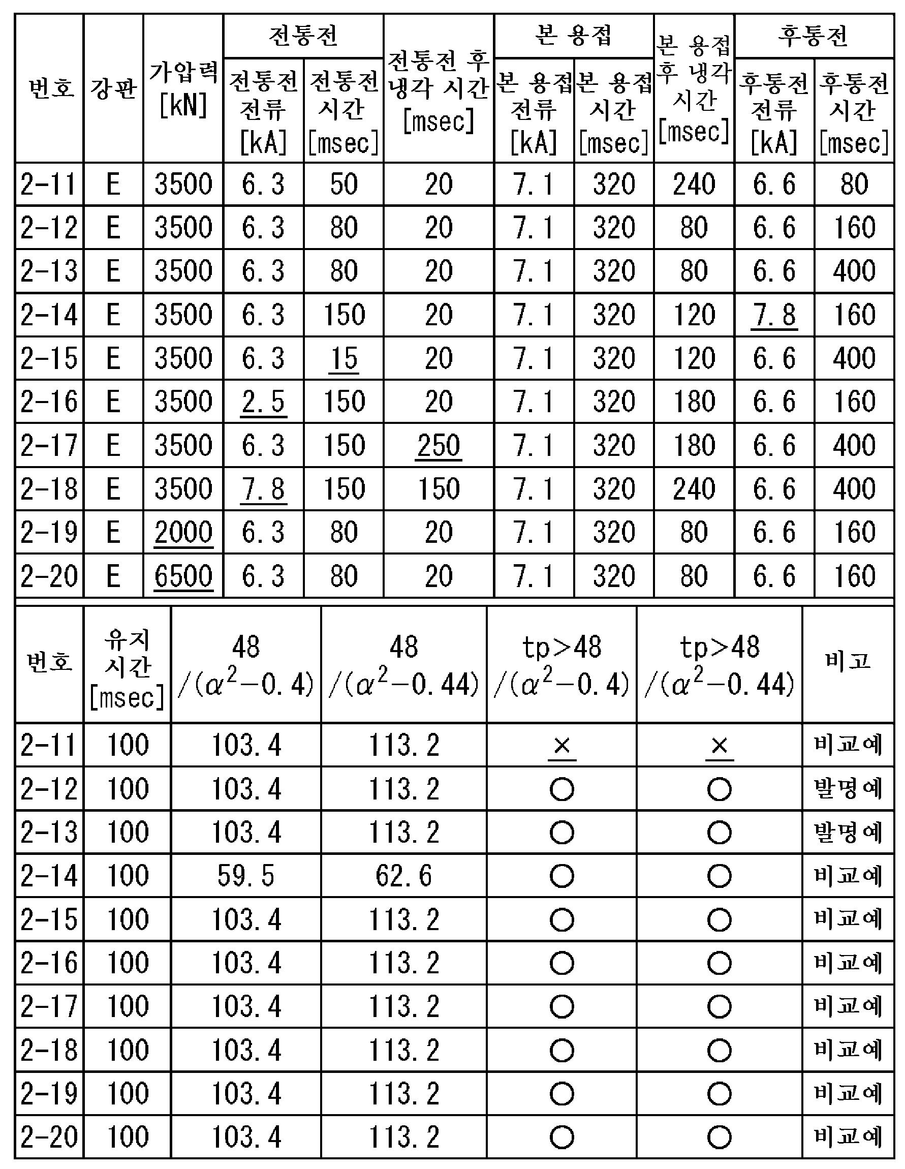 Figure 112015112123471-pct00083