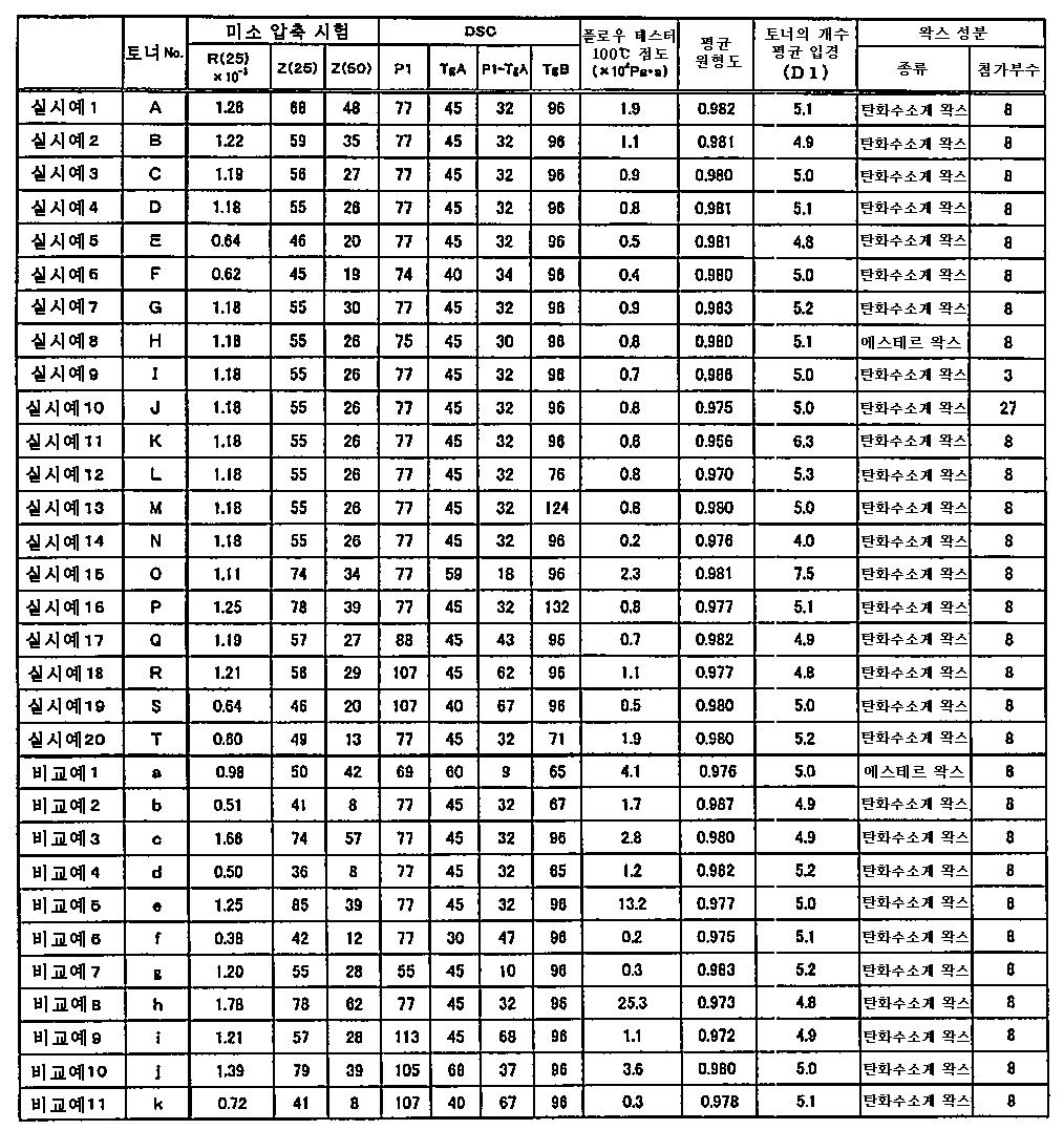 Figure 112010026087581-pct00001